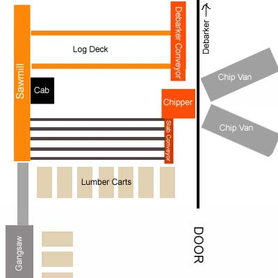 sawmill layout and floor plans in Sawmills and Milling