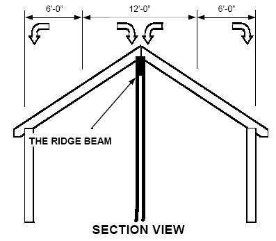 Ridge beam and Design? in Timber Framing/Log construction