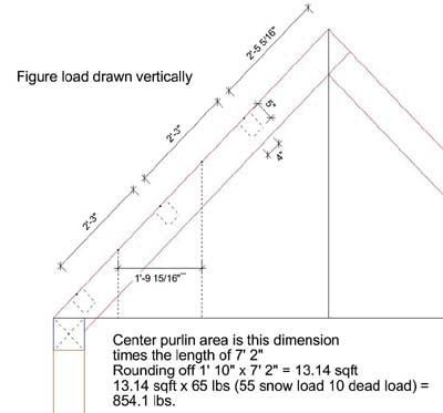 Shed design: rafters and purlins in Timber Framing/Log