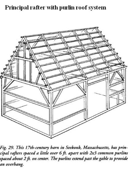 Roof Construction Rafter And Purlin Roof Construction