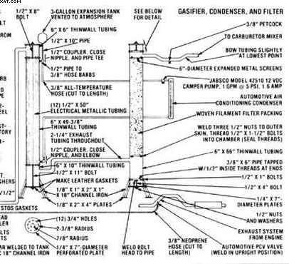 how to build a wood gasifier truck plans pdf