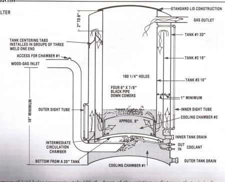 woodwork plans for wood gasification pdf plans