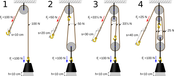 Pulley rigging questions in Forestry and Logging